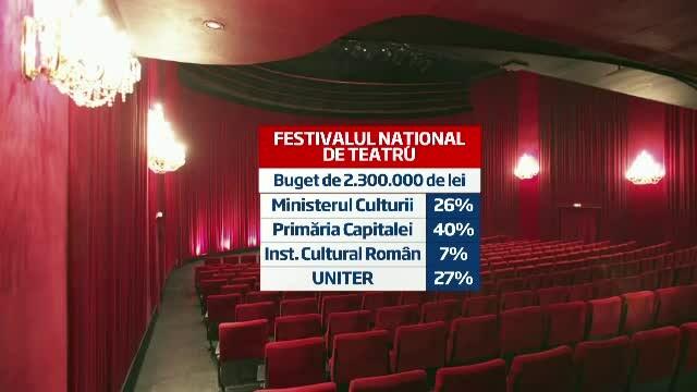 Festivalul National de Teatru. 10 zile cu 44 de reprezentatii ce se vor juca in sali arhipline