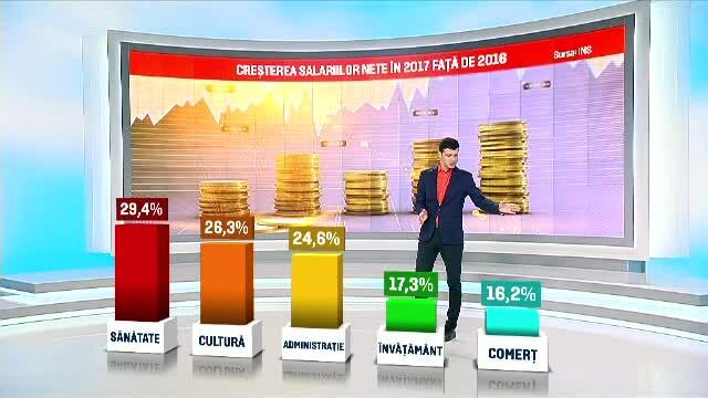 Cu cât au crescut salariile în România la privat și în sectorul bugetar