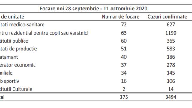 Raport oficial INSP. Bucureștiul a înregistrat o incidență a cazurilor de Covid-19 de 3,1 - Imaginea 3