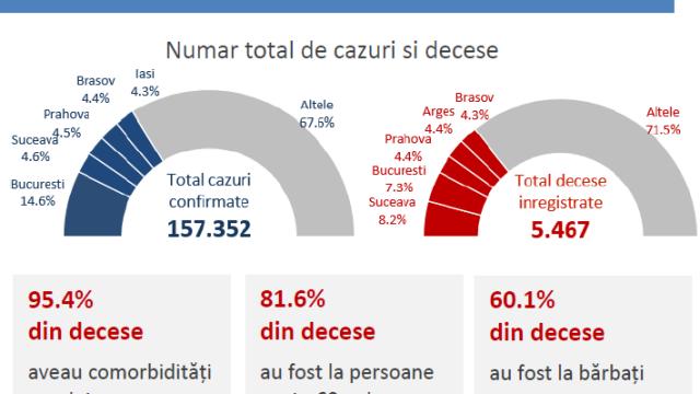 Raport oficial INSP. Bucureștiul a înregistrat o incidență a cazurilor de Covid-19 de 3,1 - Imaginea 4