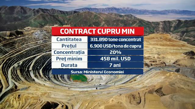 3 mari cumparatori se lupta pentru minereul de la Cuprumin. Romania va incasa minim 458 mil dolari