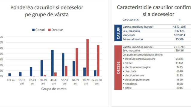 Raport INSP. 91,5% din decesele înregistrate au fost la persoane nevaccinate, în săptămâna 13-19 septembrie - Imaginea 4