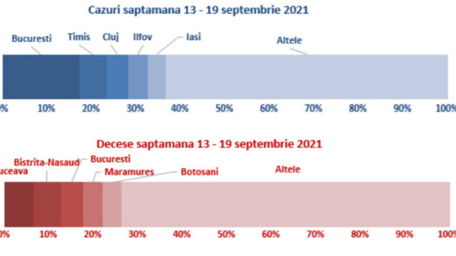 Raport INSP. 91,5% din decesele înregistrate au fost la persoane nevaccinate, în săptămâna 13-19 septembrie - Imaginea 5