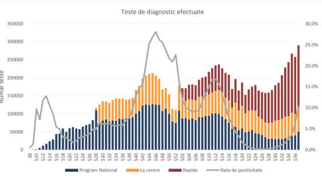 Raport INSP. 91,5% din decesele înregistrate au fost la persoane nevaccinate, în săptămâna 13-19 septembrie - Imaginea 7