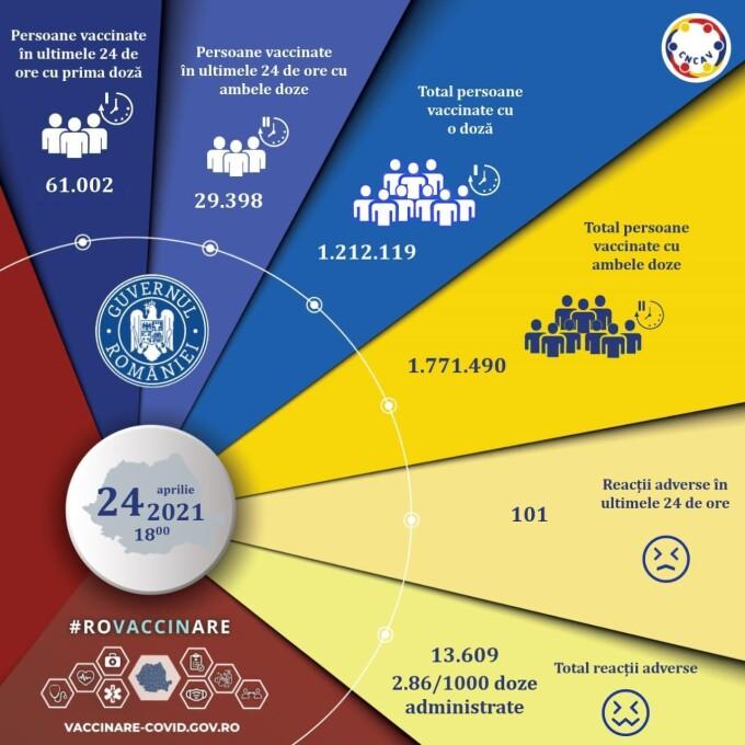 În ultimele 24 de ore s-au vaccinat 89.679 de persoane. Luni, România va depăși pragul de 3 milioane de persoane imunizate