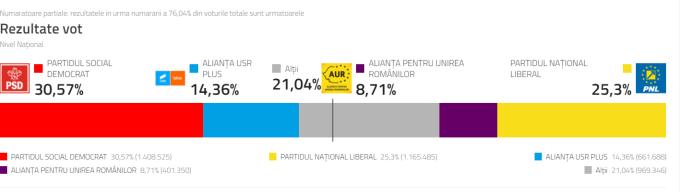 Rezultate parțiale alegeri parlamentare 2020. PSD - 29%, PNL - 25%, USR - 15%, AUR - 9%,UDMR - 5%- - Stirileprotv.ro