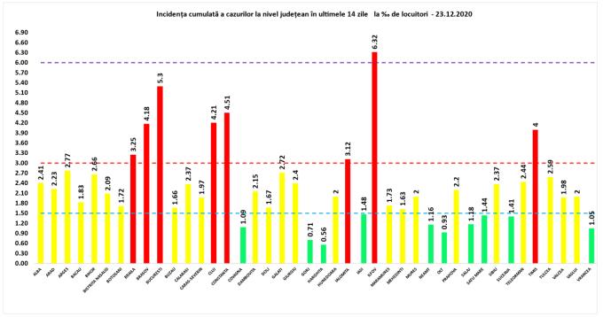 Cea mai mare rată de infectare cu Covid-19, în Ilfov. Situația în fiecare județ