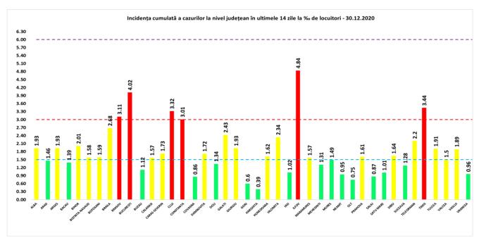 Peste 1.200 de cazuri noi de Covid-19 în București, în ultimele 24 de ore. Lista celor mai afectate județe
