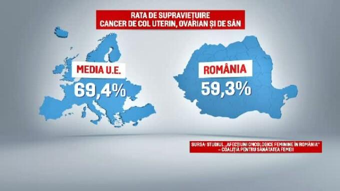 incidenta cancer mamar romania