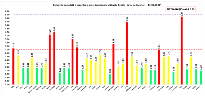 Incidența cazurilor de Covid-19 în România. Judeţul Sălaj a intrat în scenariul roșu