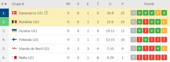 România U21 - Danemarca U21