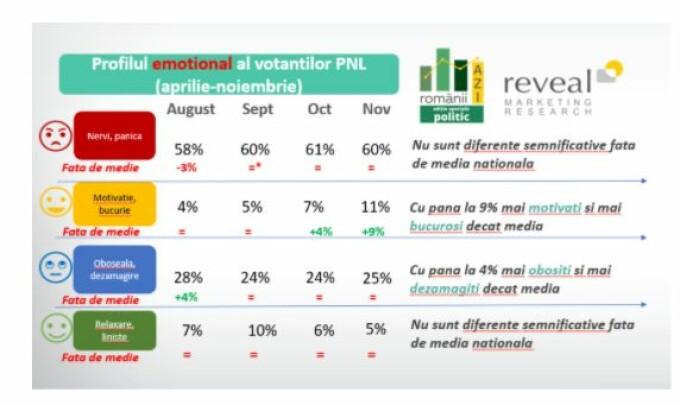 profil emotional PNL