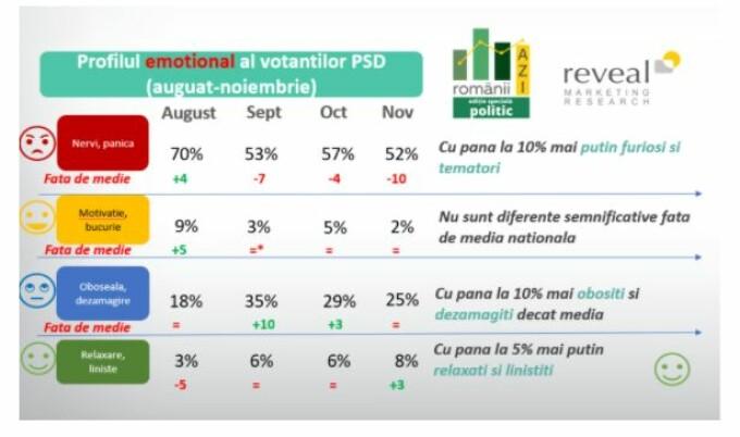 profil emotional PSD