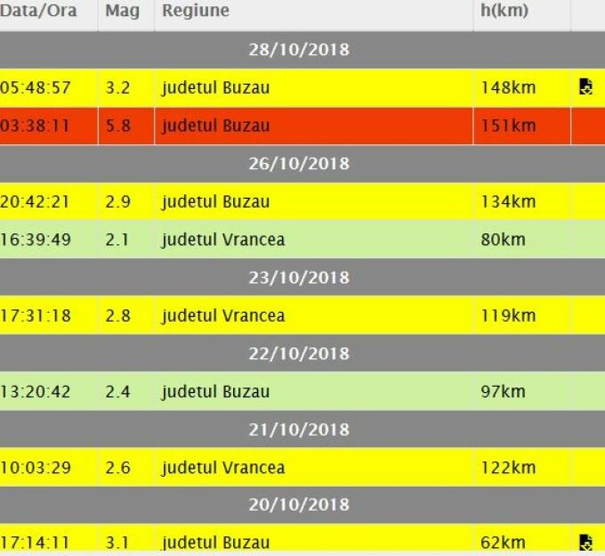 cutremur, romania, vrancea, 28 octombrie,