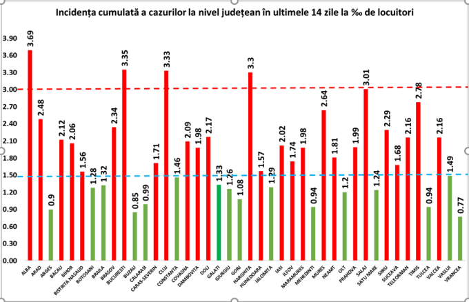 Județele din România unde rata de incidență Covid a depășit 3 la mie. Alba rămâne cel mai afectat