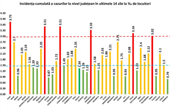 Județele din România unde rata de incidență Covid a depășit 3 la mie. Un nou județ a intrat în top
