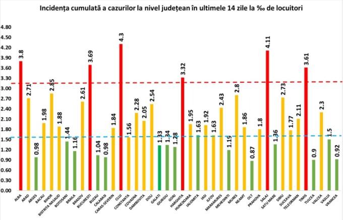 Un al doilea județ a depășit rata de infectare cu Covid-19 de 4 la mia de locuitori