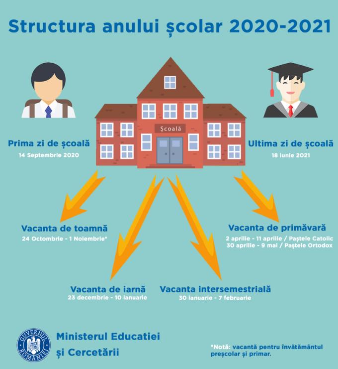 Calendarul școlar 2020- 2021. Când au elevii vacanțe
