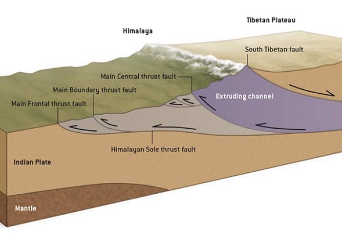 Mecanismul de producere a cutremurului devastator din Nepal: FOTO