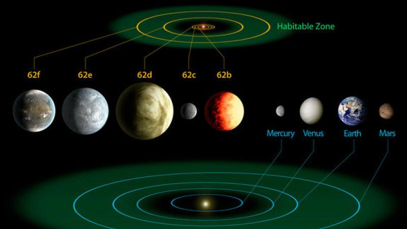 Telescopul Kepler de la NASA a descoperit 3 planete similare Pamantului care ar putea sustine viata