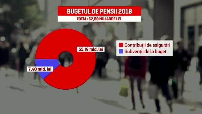 buget pensii