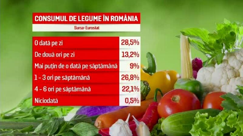consum legume