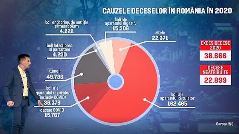 2020, anul negru la români. Creștere uriașă a numărului de decese față de media ultimilor ani