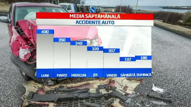 Luni este ziua in care au loc cele mai multe accidente in Romania. Ce explicatii au asiguratorii