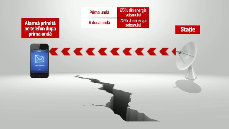 aplicatie cutremur