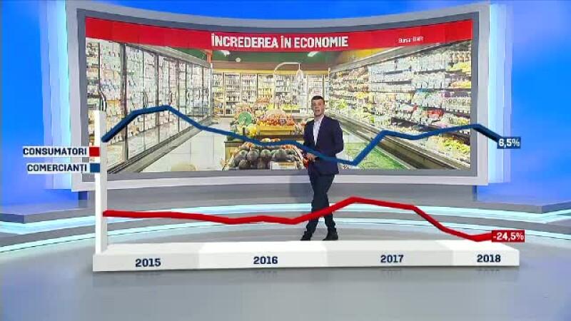 grafic incredere economie
