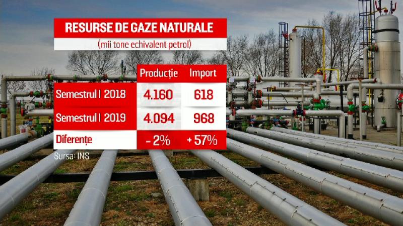 """România importă tot mai mult gaz rusesc. Ministru: """"În sfârşit ne-a venit mintea la cap"""""""
