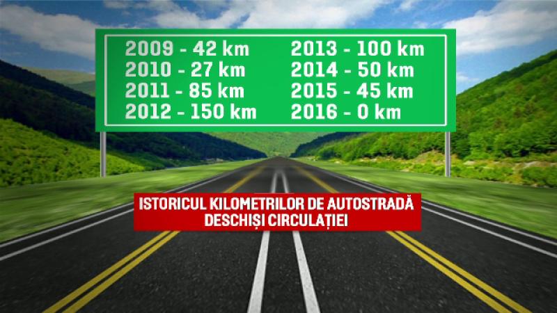 Romania, niciun kilometru de autostrada inaugurat in 2016.