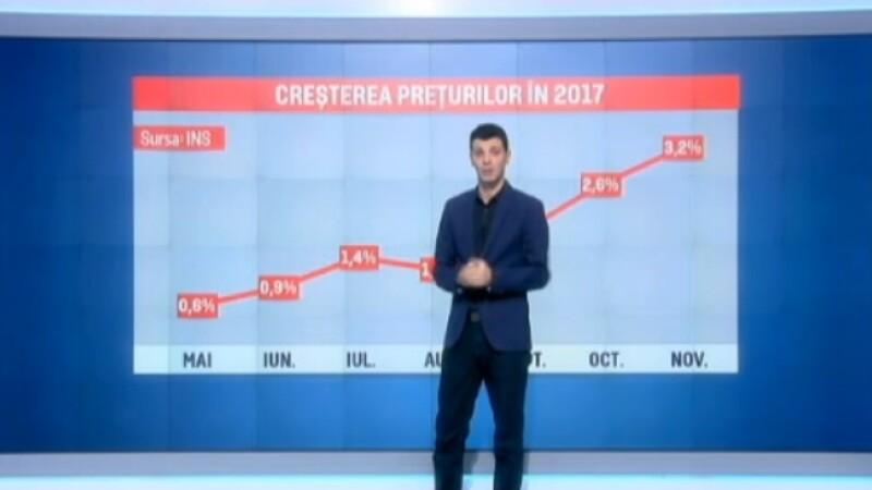 INS: Rata anuală a inflaţiei, 3,2%. Ouăle, combustibilul și fructele s-au scumpit cel mai mult în noiembrie