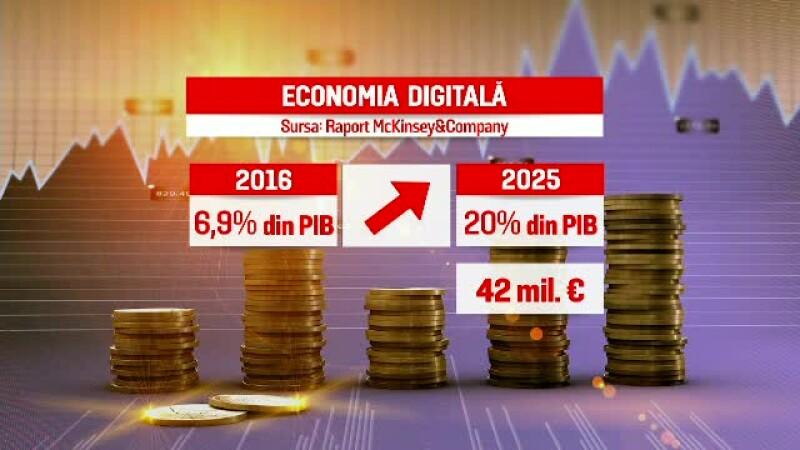 economie digitala