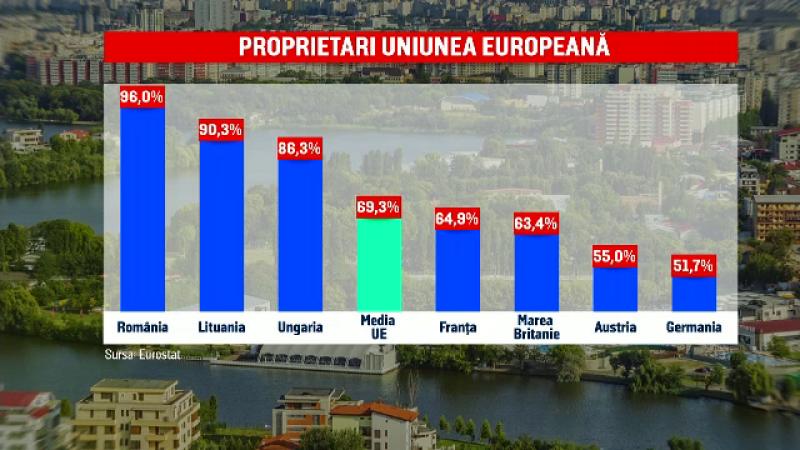 România, țara cu cei mai mulți proprietari din UE