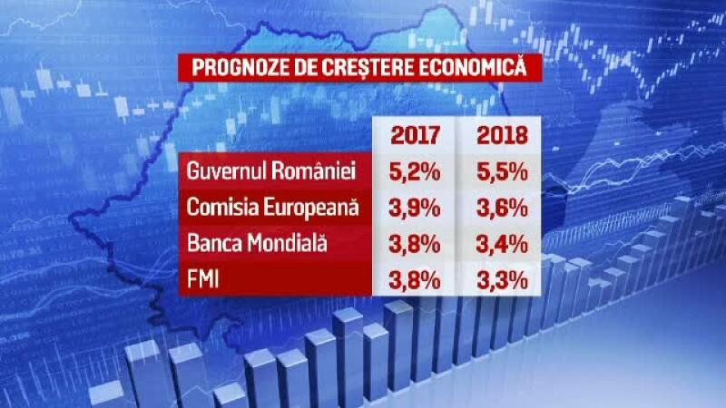 Prognoze crestere economica Romania