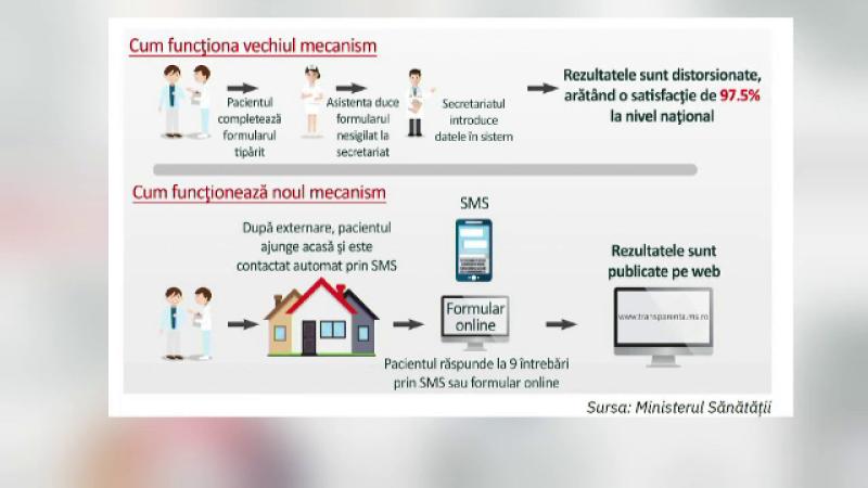 evaluare spitale SMS