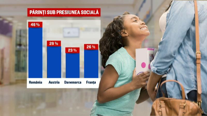 presiune sociala