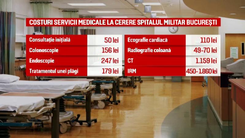 Costuri spital