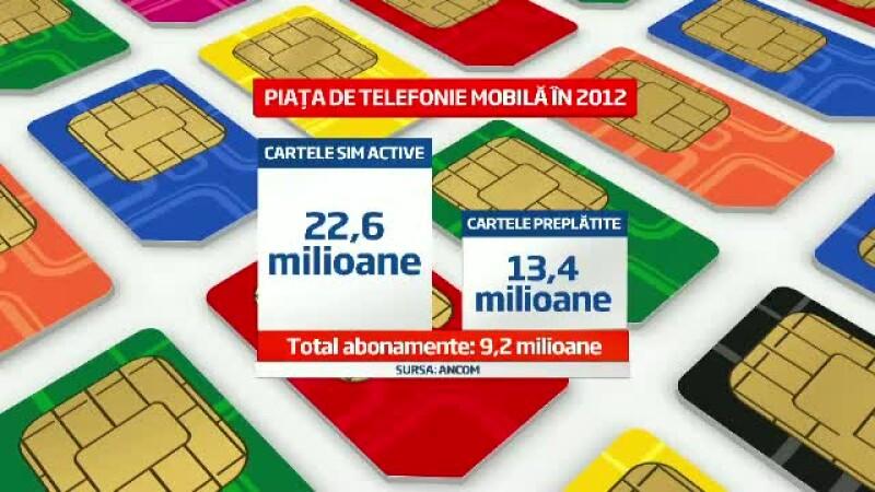 Cartele SIM