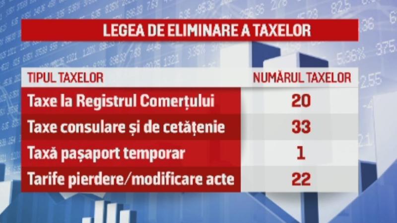 Iohannis a promulgat legea de eliminare a 102 taxe. Isarescu: Preturile ar putea creste din cauza promisiunilor electorale