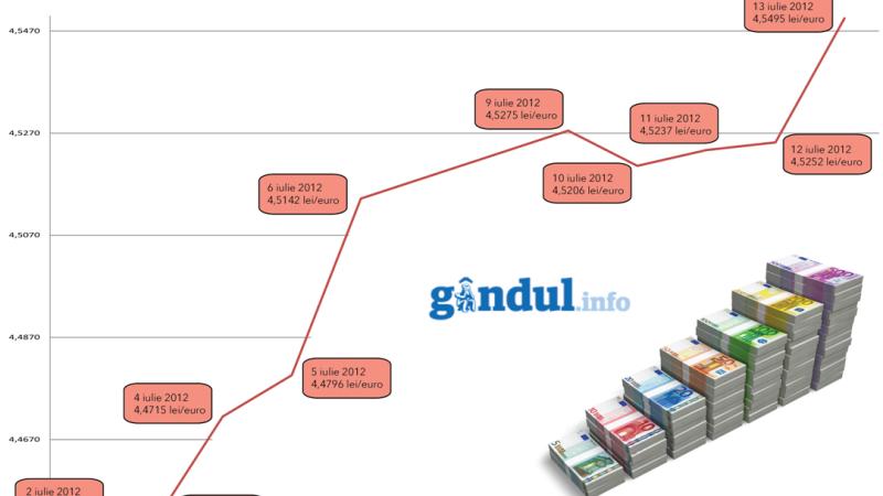 grafic gandul