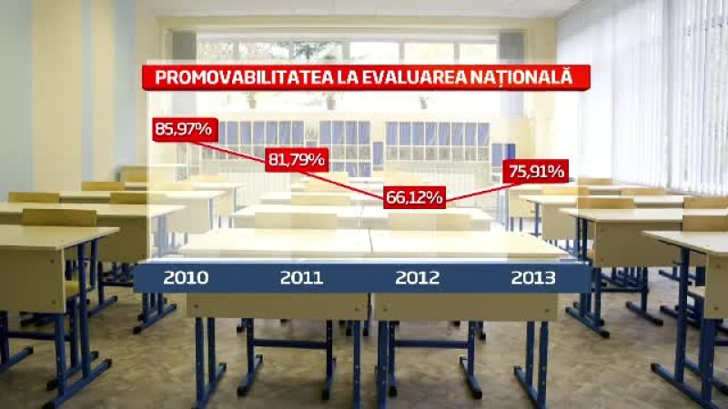 promovabilitate evaluare nationala