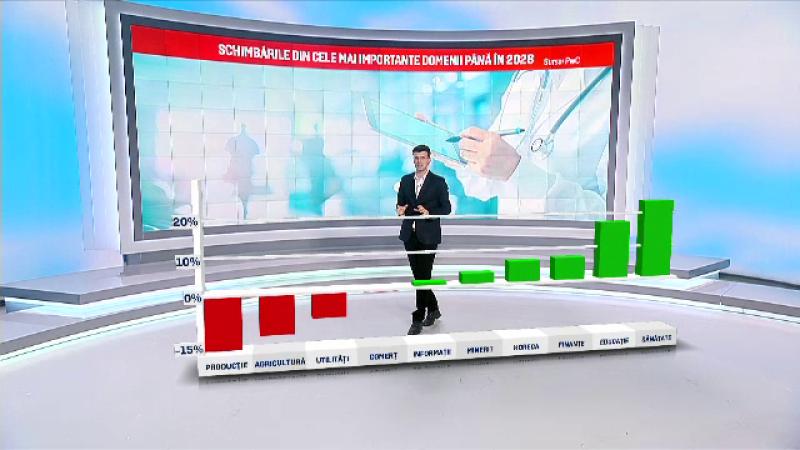 Peste 600.000 de locuri de muncă vor dispărea din România. Domeniile cele mai afectate