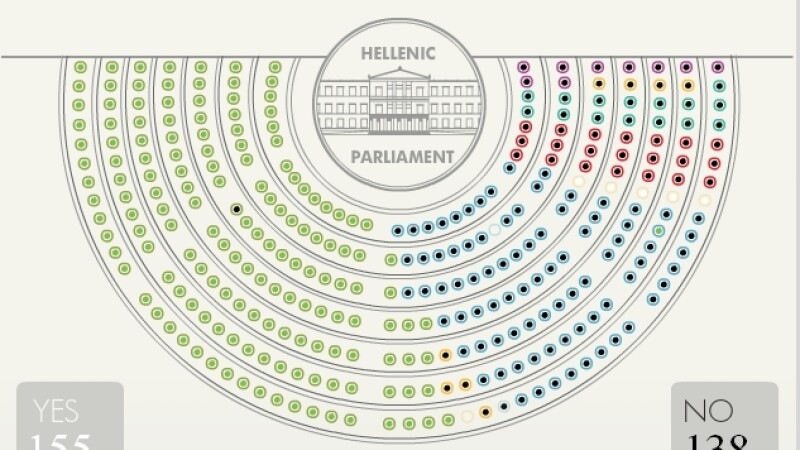 Votul grecilor