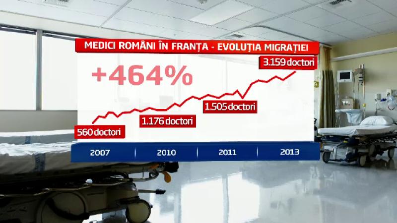 Exodul care a costat statul 226 milioane euro. Numarul medicilor romani in Franta a crescut cu 464%