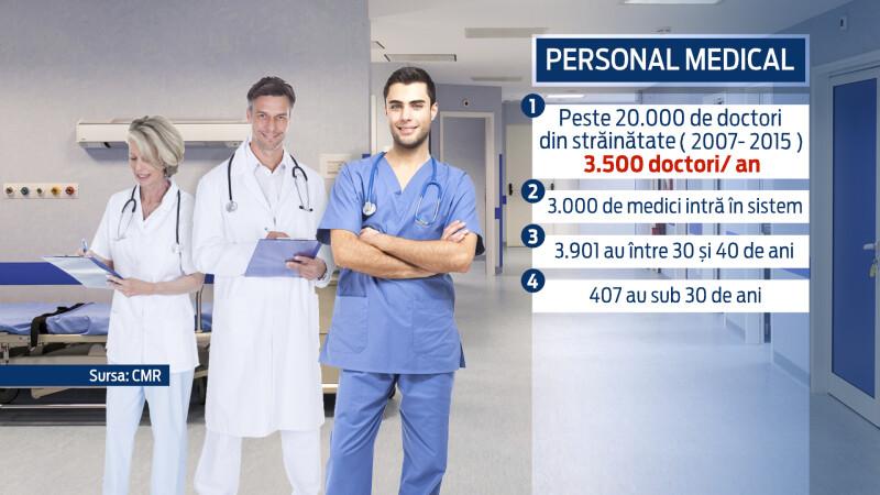 medici, Romania