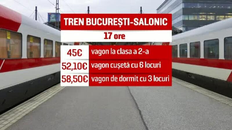 Tren Bucuresti - Salonic