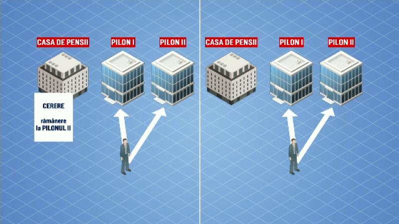 pilonul II de pensii, grafică