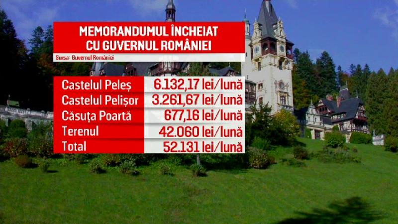 Guvernul vrea să cumpere Castelul Peleș. În 2010, a fost estimat la 30 de milioane de euro